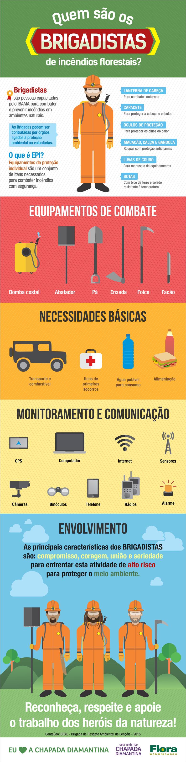 Guia-Chapada-Diamantina-Infografico-Brigadistas